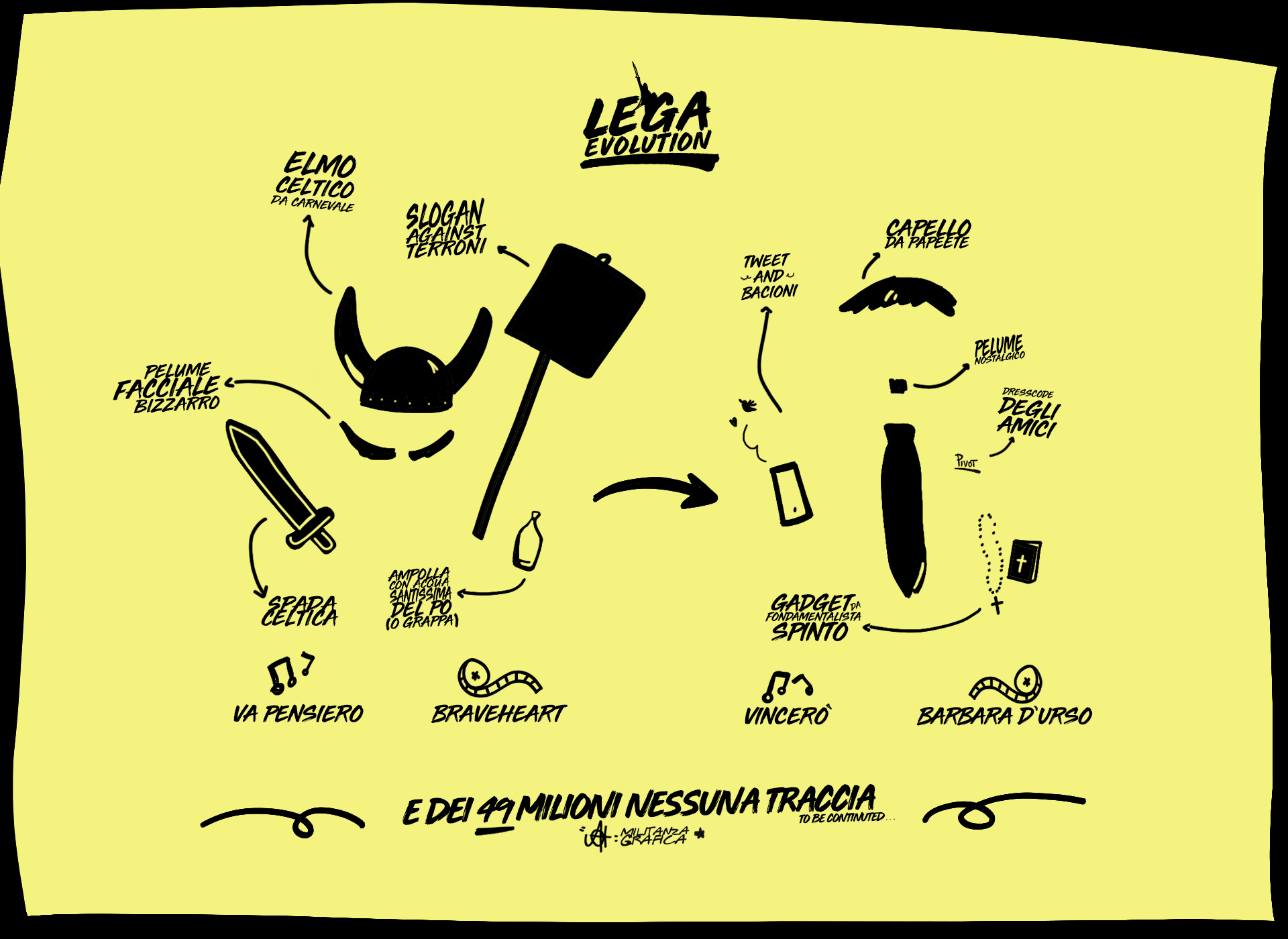 Lega Evolution